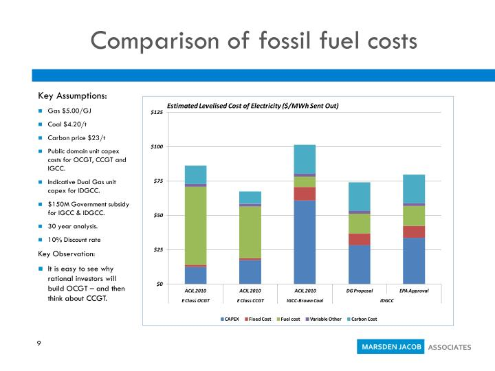 Comparison of fossil fuel costs