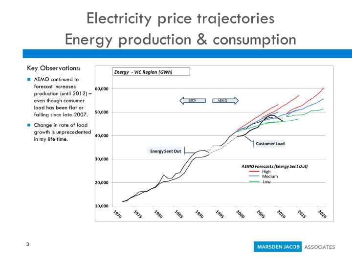 Electricity price trajectories