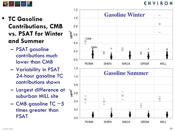 TC Gasoline Contributions, CMB vs. PSAT for Winter and Summer