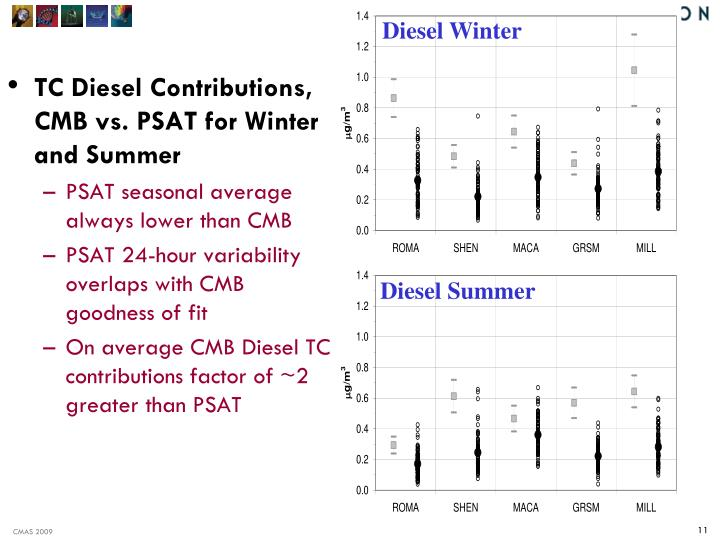 TC Diesel Contributions, CMB vs. PSAT for Winter and Summer
