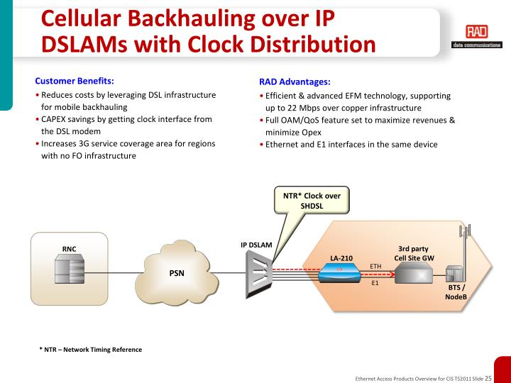 Cellular Backhauling over IP DSLAMs with Clock Distribution