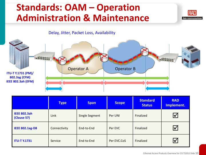 Standards: OAM – Operation Administration & Maintenance