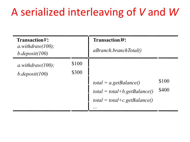 A serialized interleaving of