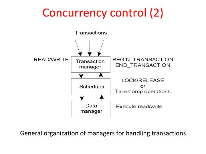 Concurrency control (2)