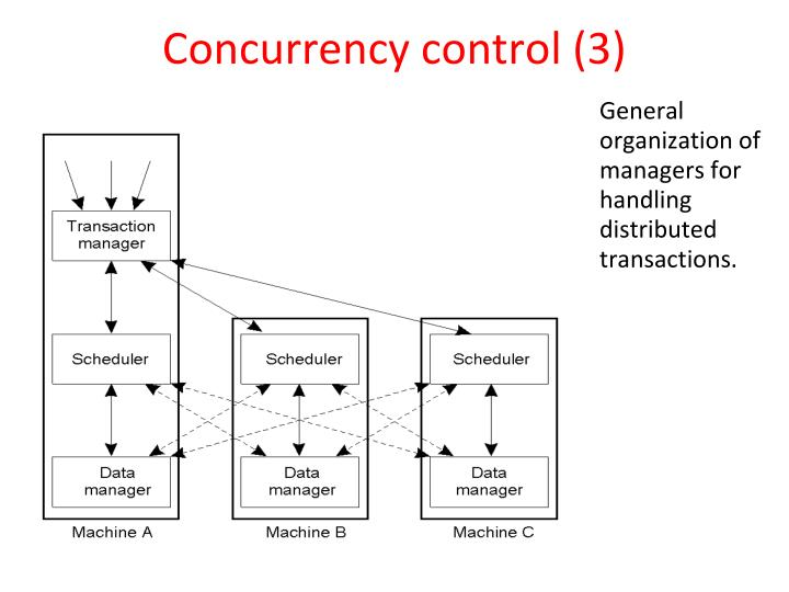 Concurrency control (3)