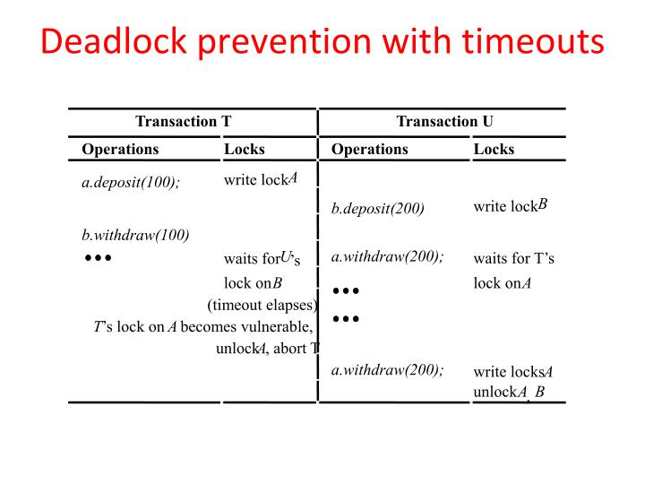 Deadlock prevention with timeouts