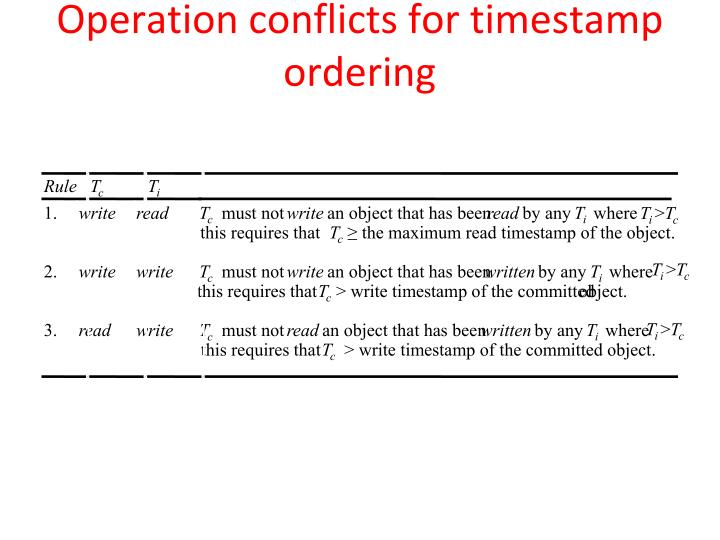 Operation conflicts for timestamp ordering