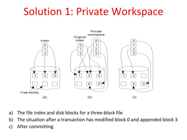 Solution 1: Private Workspace