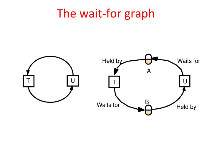 The wait-for graph