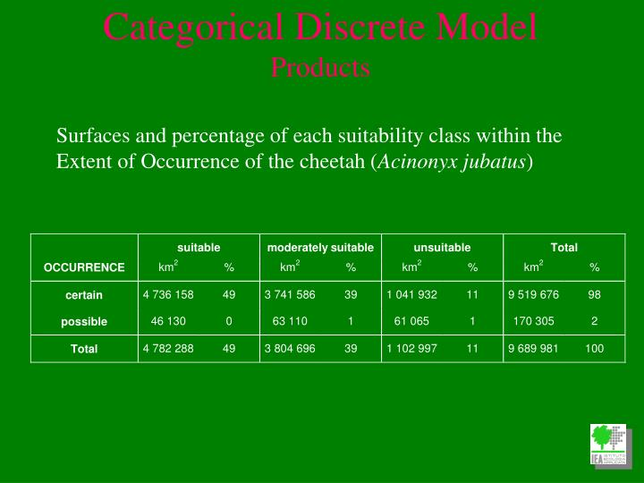 Surfaces and percentage of each suitability class within the Extent of Occurrence of the cheetah (