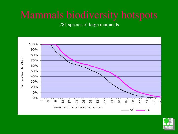 Mammals biodiversity hotspots