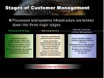 stages of customer management