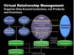 virtual relationship management7