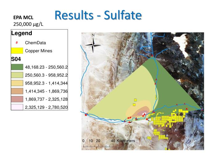 Results - Sulfate
