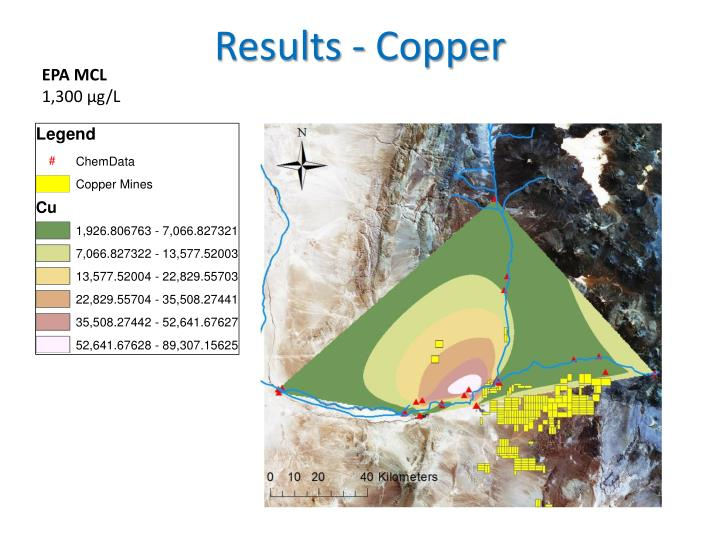 Results - Copper