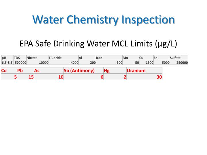 Water Chemistry Inspection