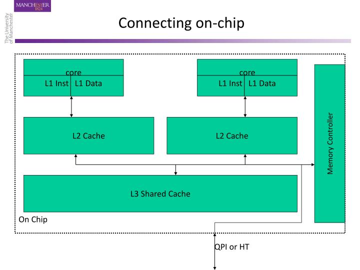 Connecting on-chip