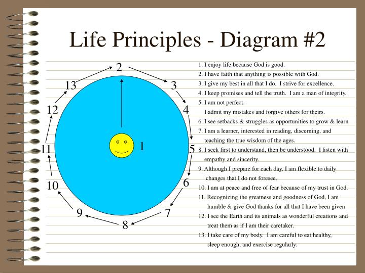 Life Principles - Diagram #2