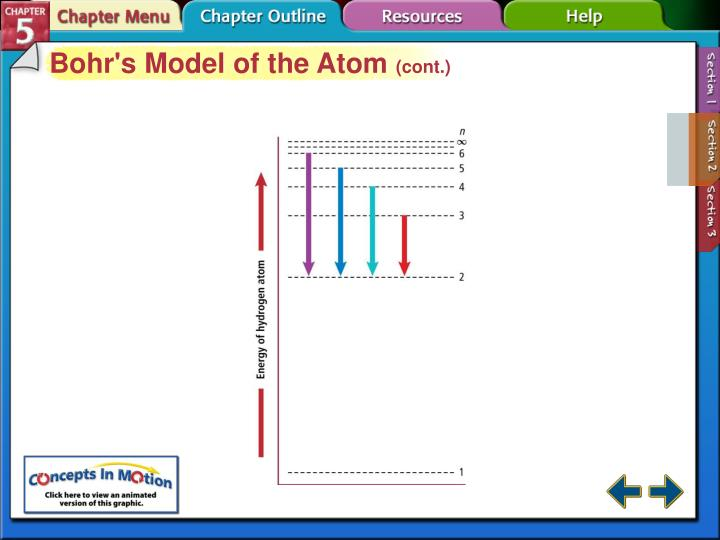 Bohr's Model of the Atom