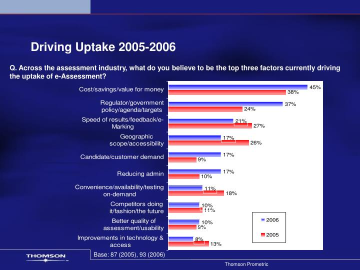 Driving Uptake 2005-2006