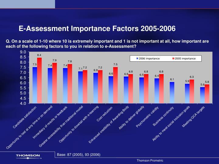 E-Assessment Importance Factors 2005-2006