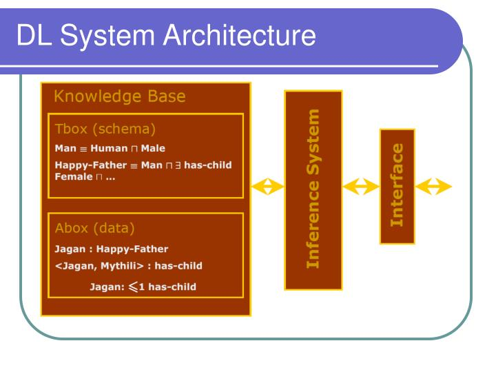 DL System Architecture