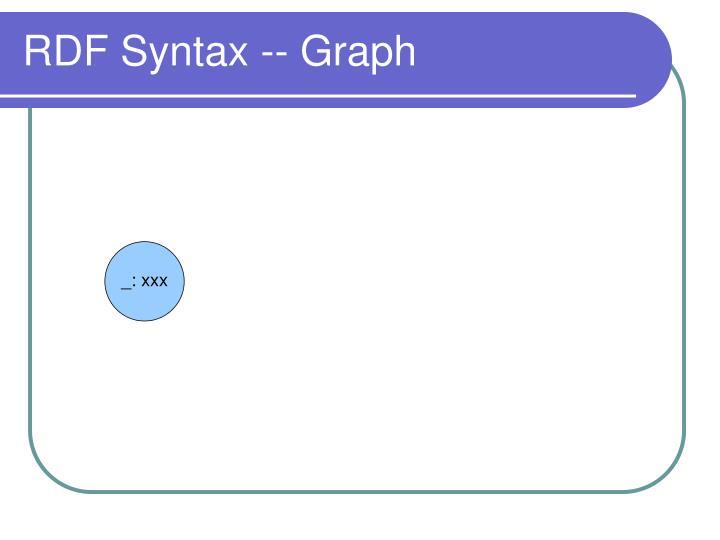 RDF Syntax -- Graph