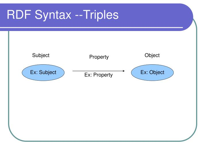 RDF Syntax --Triples
