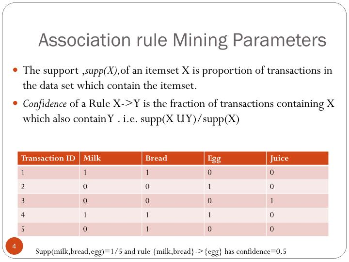 Association rule Mining Parameters