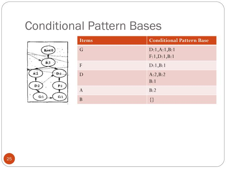 Conditional Pattern Bases