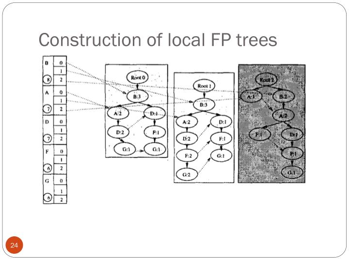 Construction of local FP trees