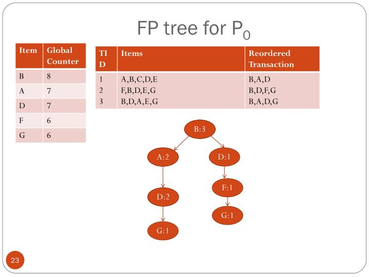 FP tree for P