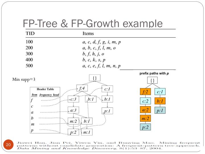 FP-Tree & FP-Growth example