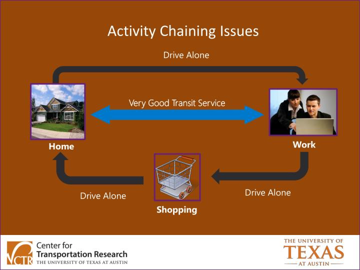 Activity Chaining Issues