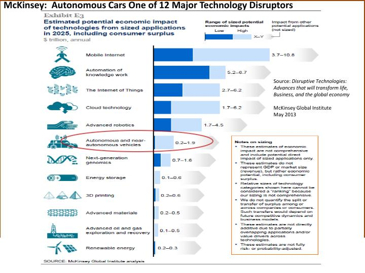 McKinsey:  Autonomous Cars One of 12 Major Technology Disruptors