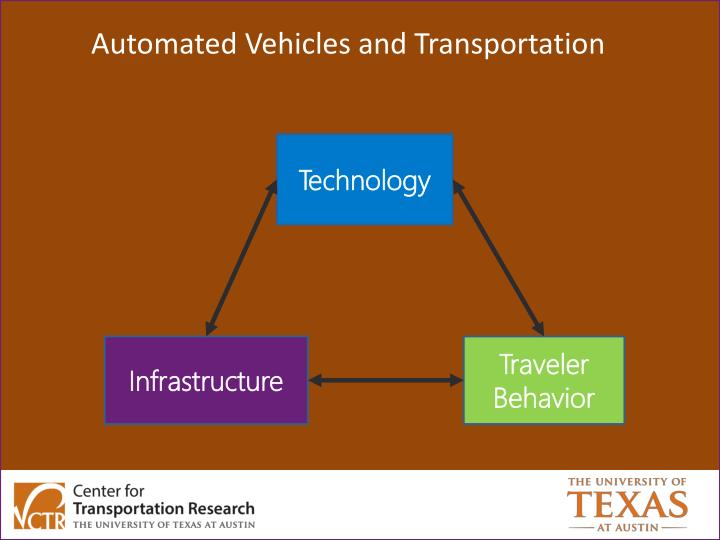 Automated Vehicles and Transportation