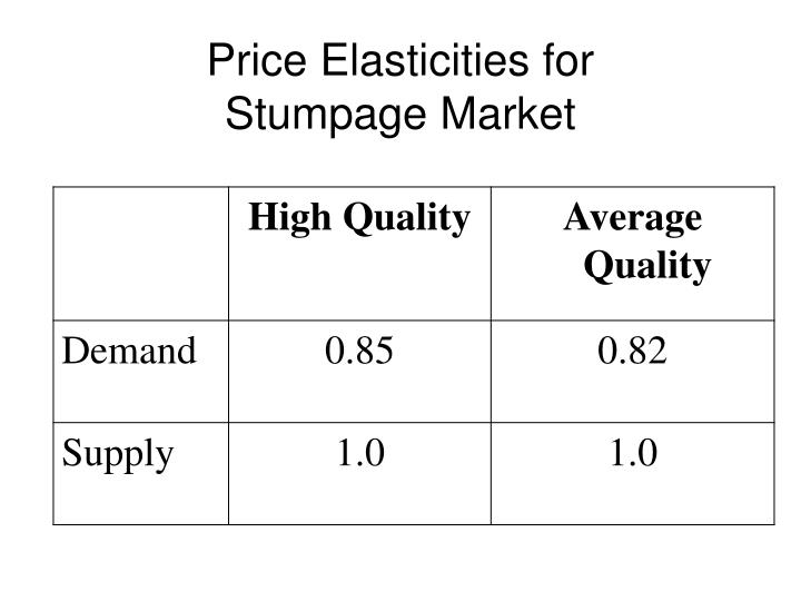 Price Elasticities for