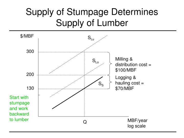 Supply of Stumpage Determines Supply of Lumber