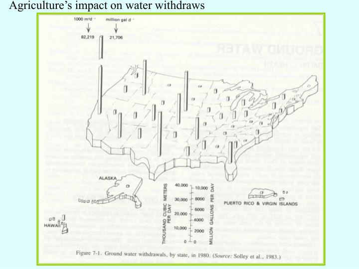 Agriculture's impact on water withdraws