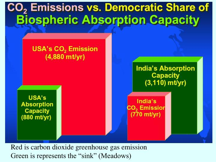 Red is carbon dioxide greenhouse gas emission