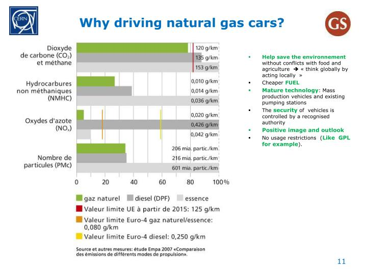 Why driving natural gas cars?