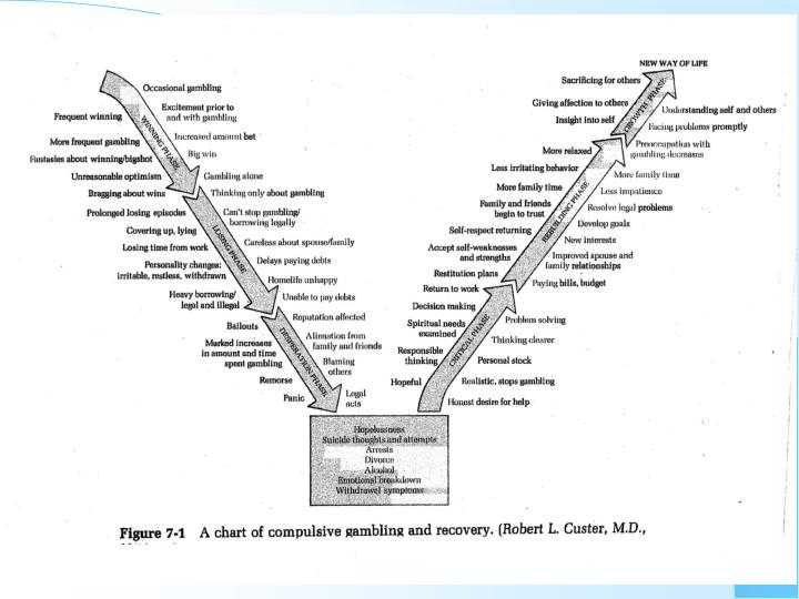 Custer V Chart