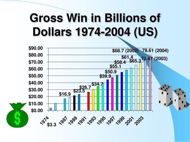 Gross Win in Billions of Dollars 1974-2004 (US)