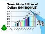 gross win in billions of dollars 1974 2004 us