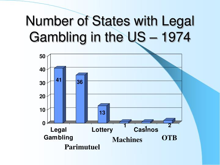 Number of States with Legal Gambling in the US – 1974
