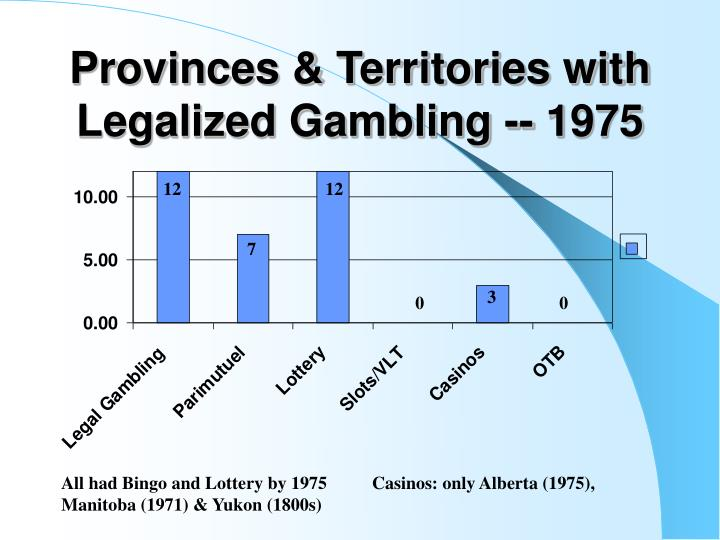 Provinces & Territories with Legalized Gambling -- 1975