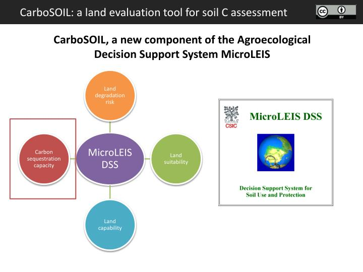 CarboSOIL: a land evaluation tool for soil C