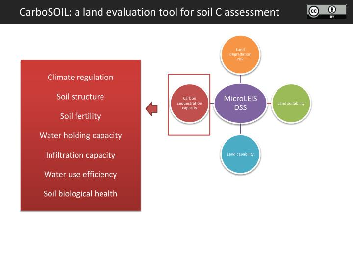 CarboSOIL: a land evaluation tool for soil C assessment