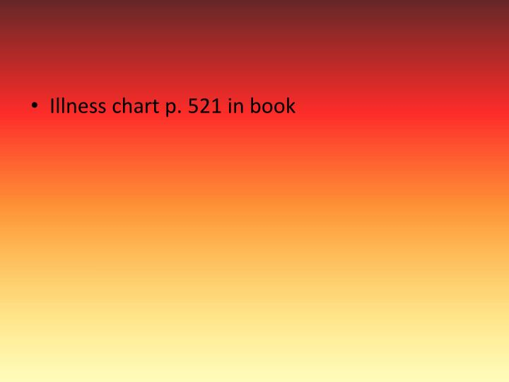 Illness chart p. 521 in book