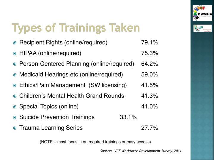 Types of Trainings Taken